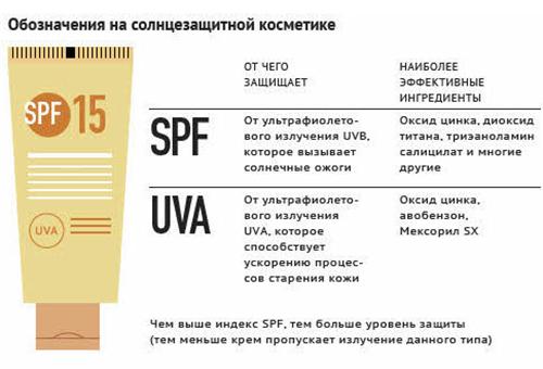 Обозначения на солнцезащитных средствах