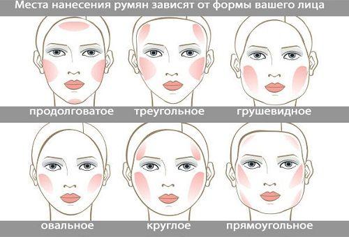 коррекции формы лица макияжем