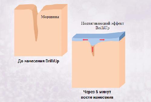 Схема действия лифтинг-сыворотки